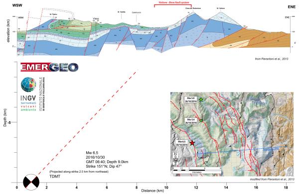 Terremoto Italia centrale: la faglia responsabile