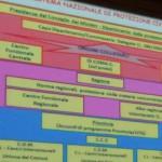 Il contributo dei geologi nella redazione dei Piani di Emergenza Comunali