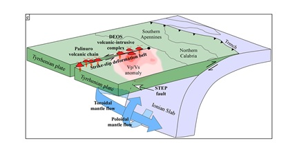 INGV, individuato nel Mar Tirreno  un complesso vulcanico finora sconosciuto