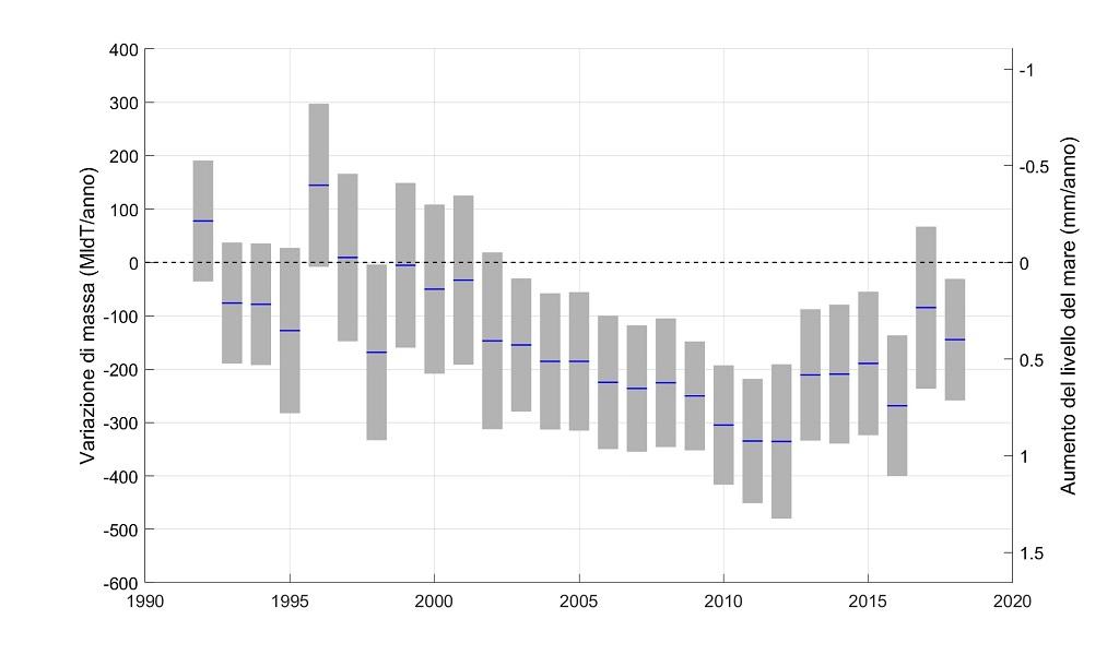 INGV, uno studio conferma l'incremento della velocità di scioglimento dei ghiacciai della Groenlandia