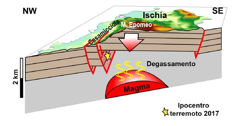 Svelate le cause dei terremoti dell'Isola d'Ischia