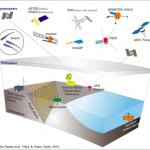 La ionosfera come possibile sentinella dei terremoti
