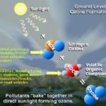 Nuove sostanze chimiche riducono l'ozono