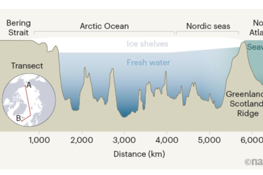 Il Mar Glaciale Artico isolato nelle ere glaciali